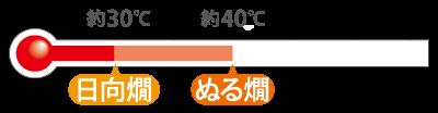 日向燗〜ぬる燗(約30〜40℃)